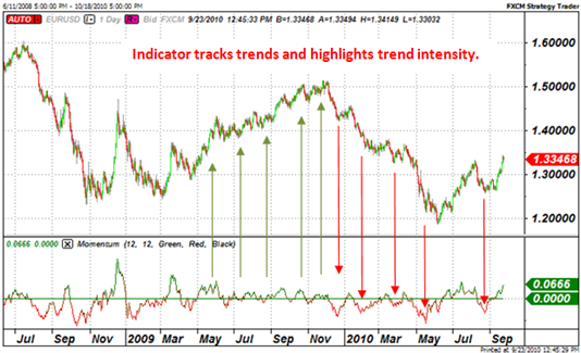 forex_indicator_strategies