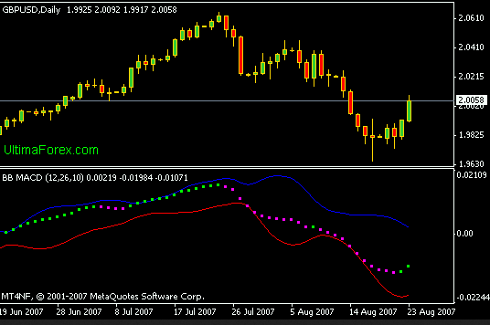 best forex indicators strategy