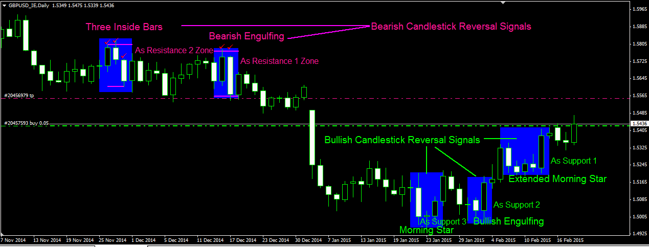 candlestick reversal signals as our strong support resistance area