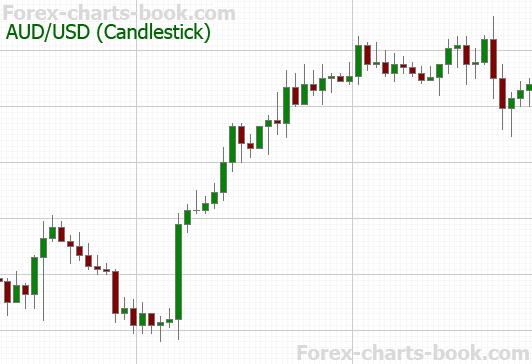 forex_candlestick_chart