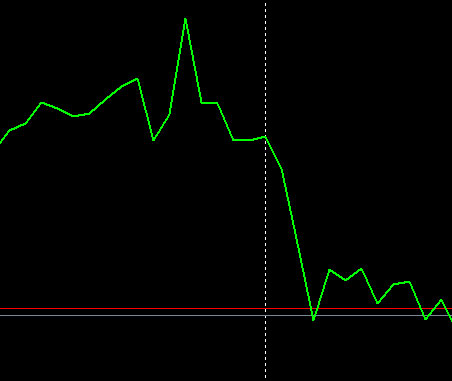 forex chart line chart