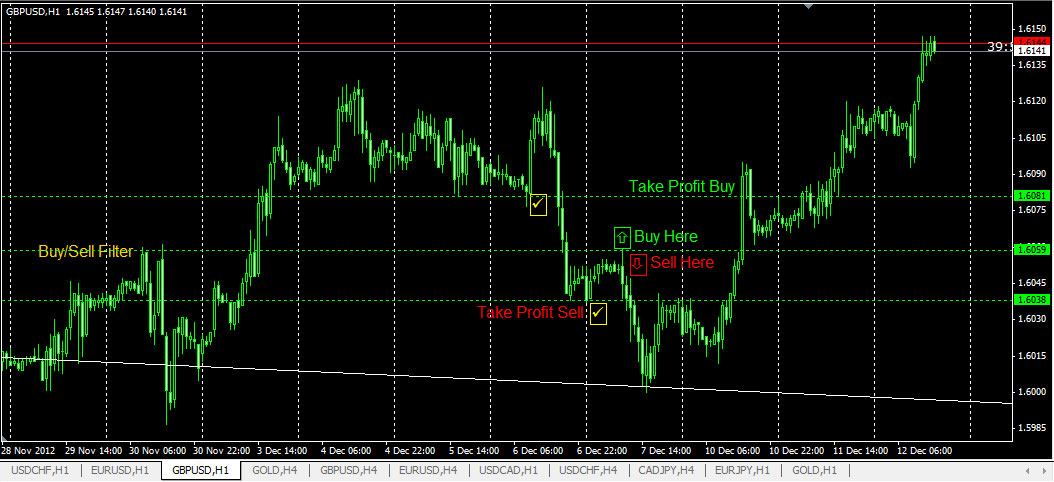Tegniek scalping forex 2012