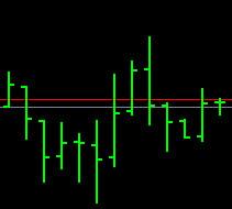 forex_chart_barchart