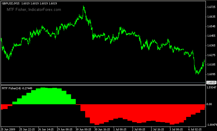 Best forex scalping indicators