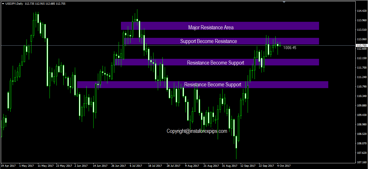90% accurate forex support resistance strategy