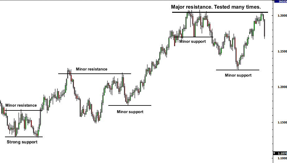 major and minor support resistance levels