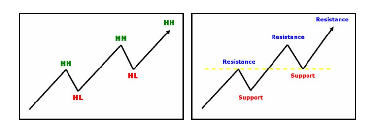 minor support resistance trading strategy