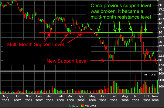 monthly support resistance level
