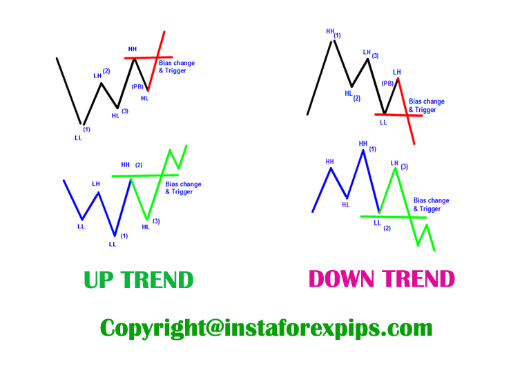 price action scalping strategy