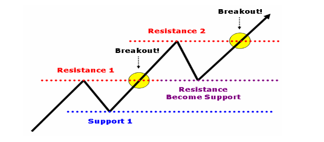 resistance become support forex indicators