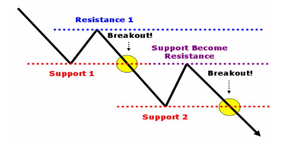 support become resistance forex indicators