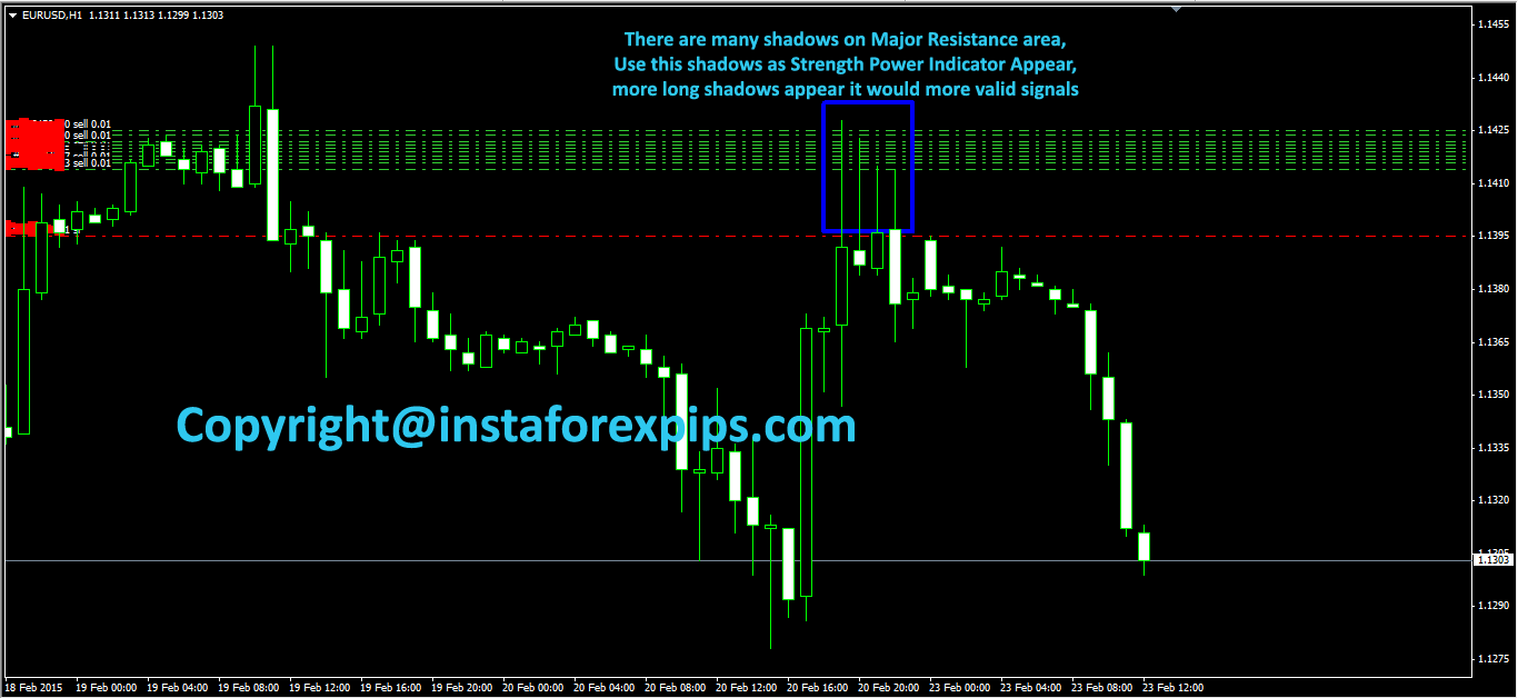 support resistance indicators