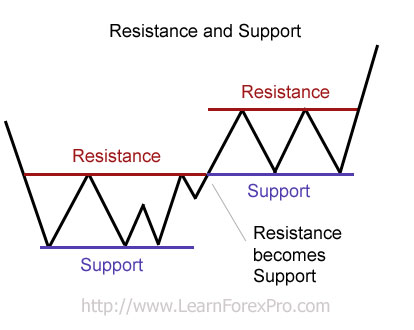 Advanced support and resistance forex pdf