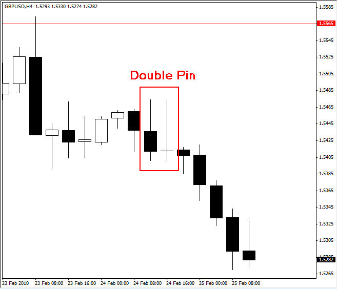 Forex pin bar