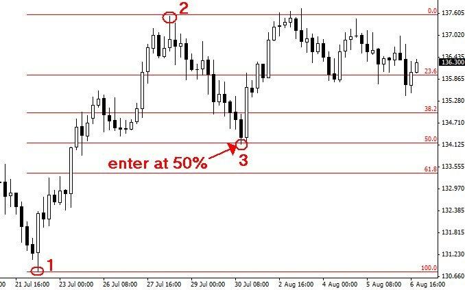 50%_fibonacci