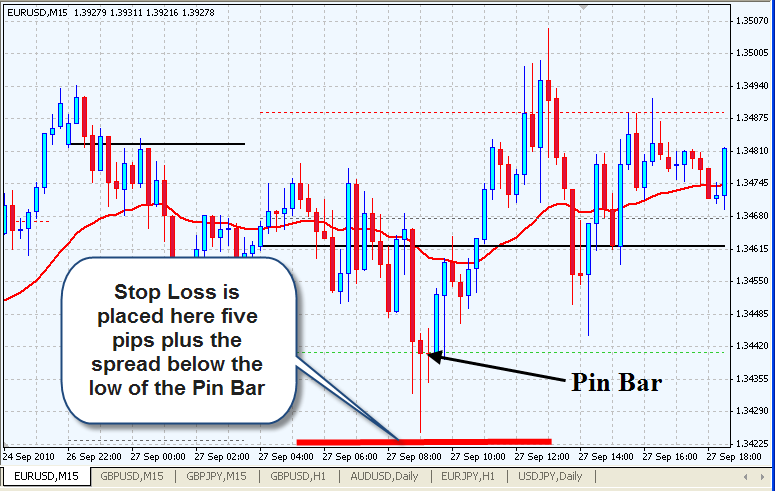 pin_bar_stop_loss_level