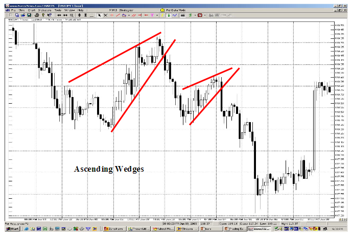 averaging forex based forex chart patterns breakout