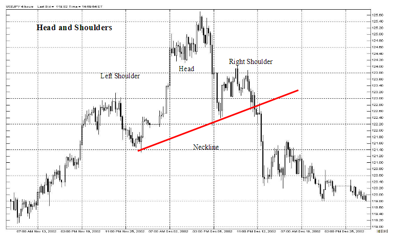 averaging forex with breakout forex chart patterns