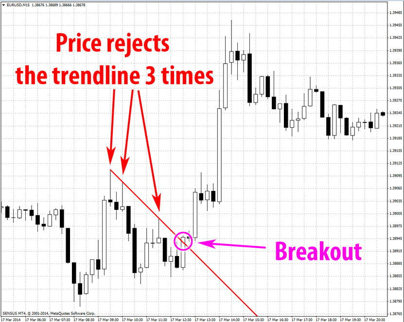 awesome-forex-trend-lines-breakout-validation