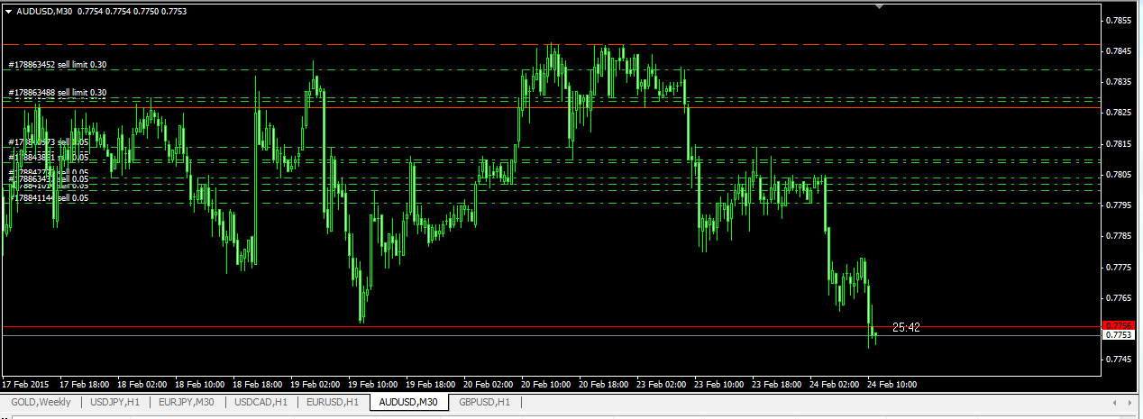 secret forex averaging strategy