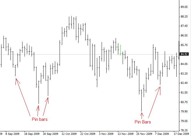 pin_bar_setups_cadjpy