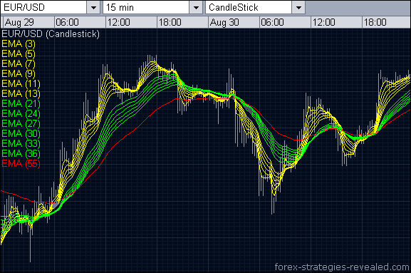 best_scalping_strategy_with_ma