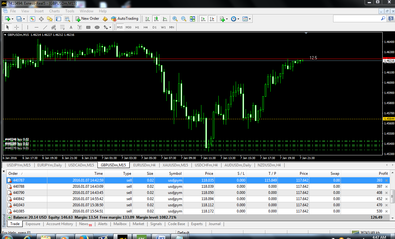 average forex daily accurate 90%