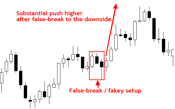 price_action_false_breakout