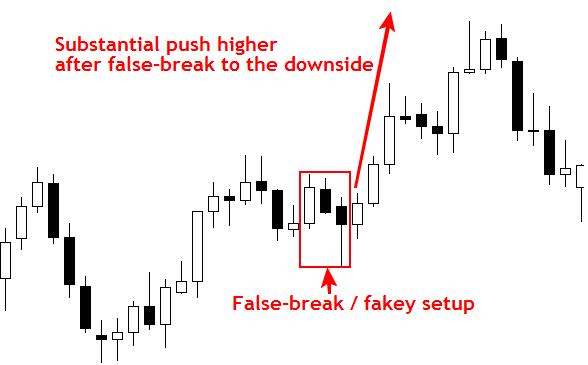 price_action_false_breakout