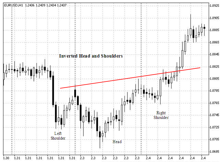 forex averaging breakout patterns strategy