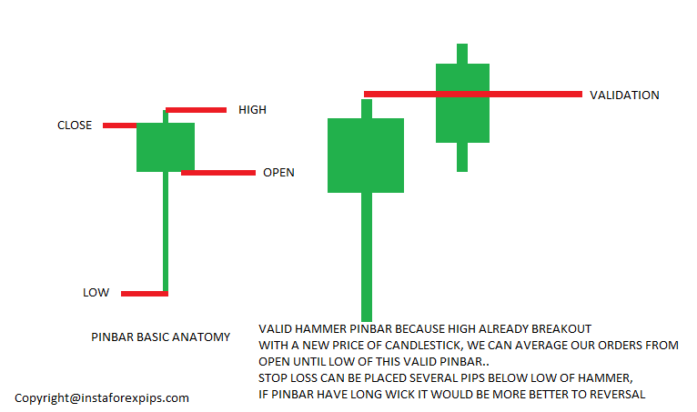 forex pinbar hammer validation