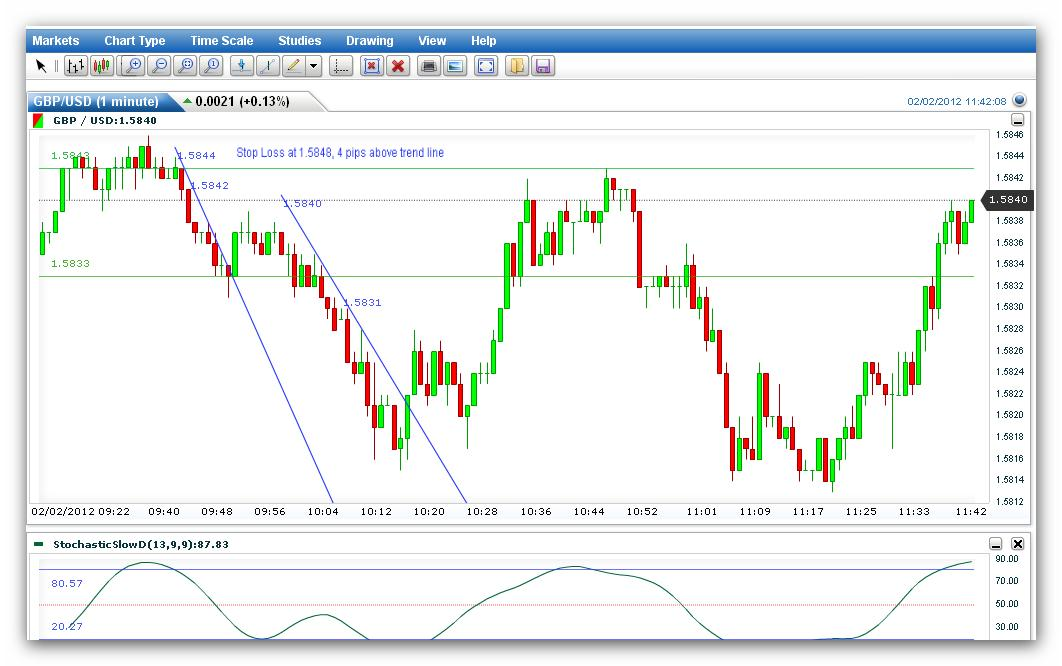 forex scalping with trend lines