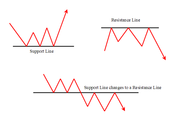 averaging forex support resistance strategy