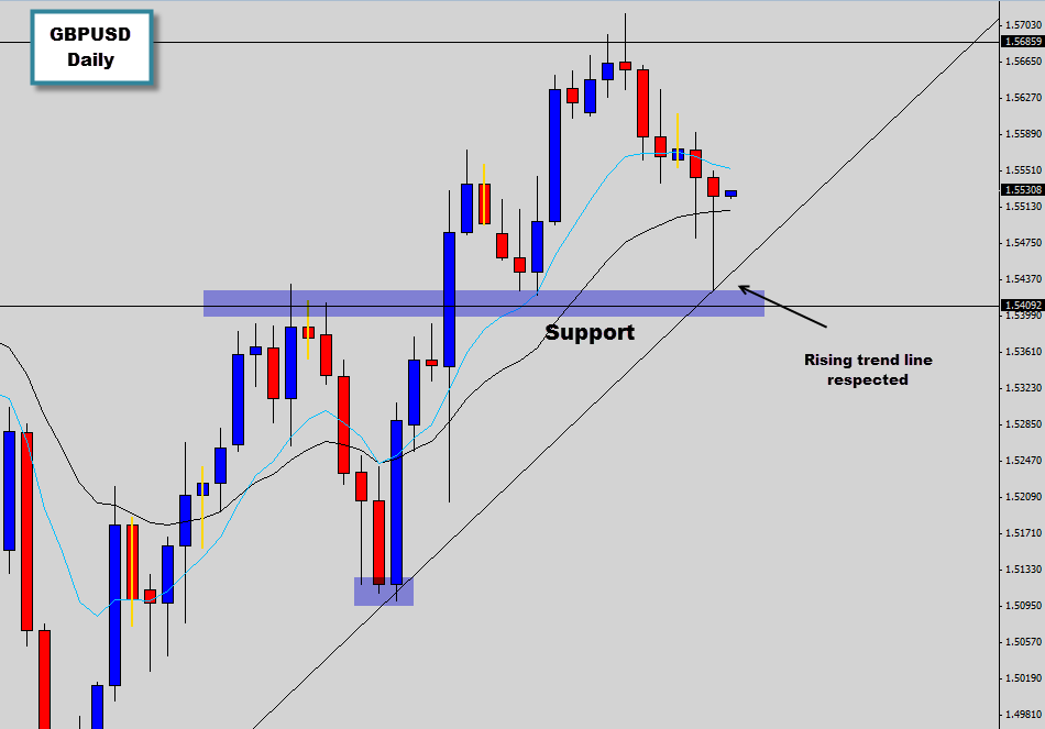 Forex support and resistance breakout