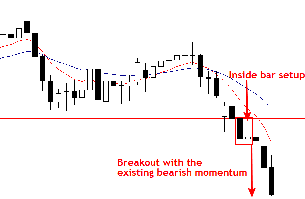 price_action_fake_breakouts