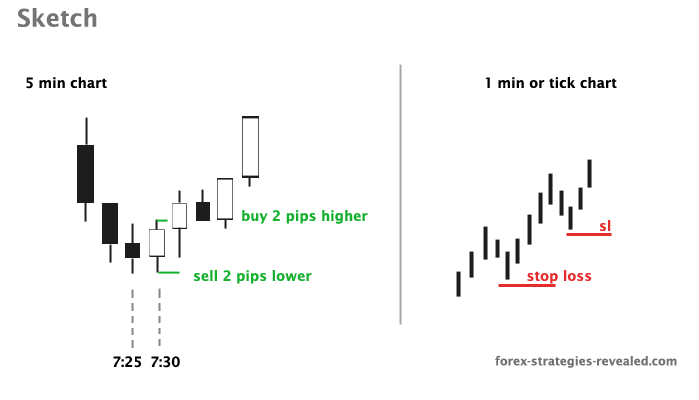 best_scalping_strategy_m30
