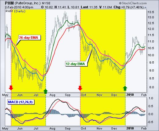 macd_buy_signal