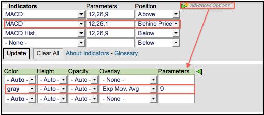 macd_indicator