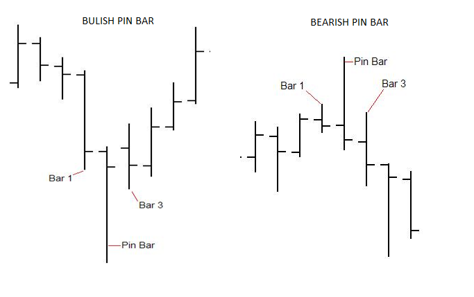 pin_bar_bullish_bearish