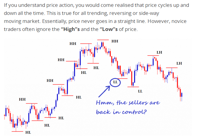 price action forex signals confirmation