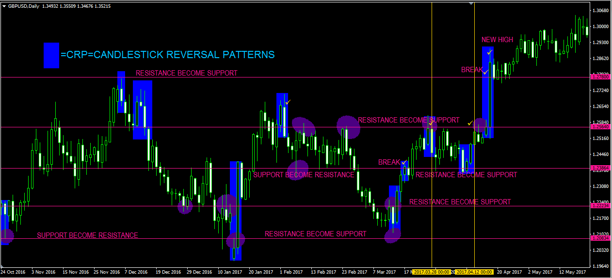 price-action-reversal-candlestick-signals