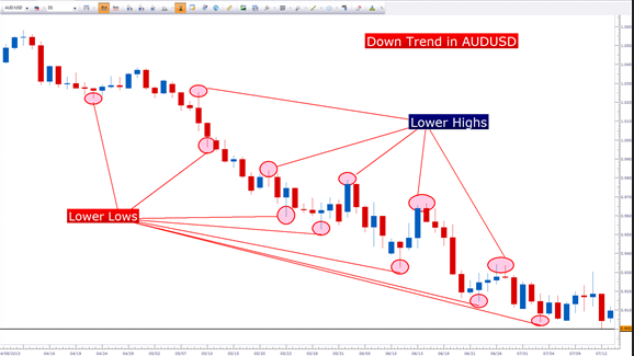 price action trading forex