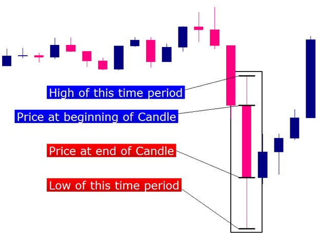 price action with candlestick patterns