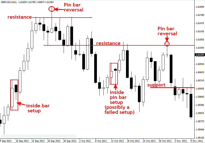price_action_example_gbpusd