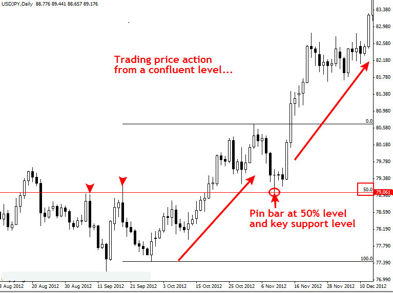 price_action_example_usdjpy