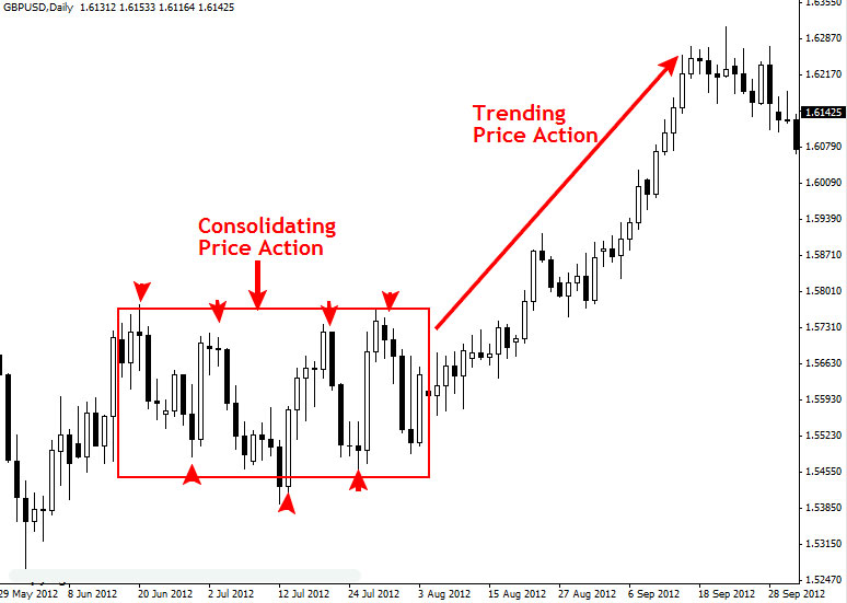 price_action_gbpusd_daily