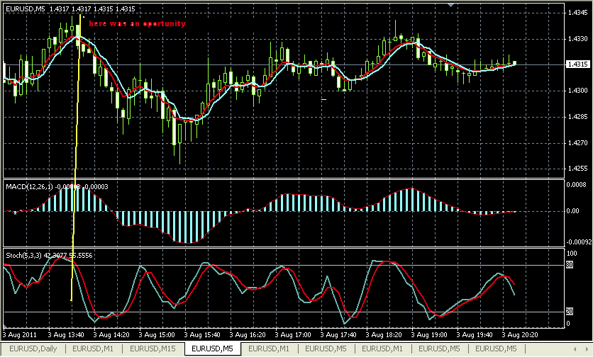 scalping eurusd m5
