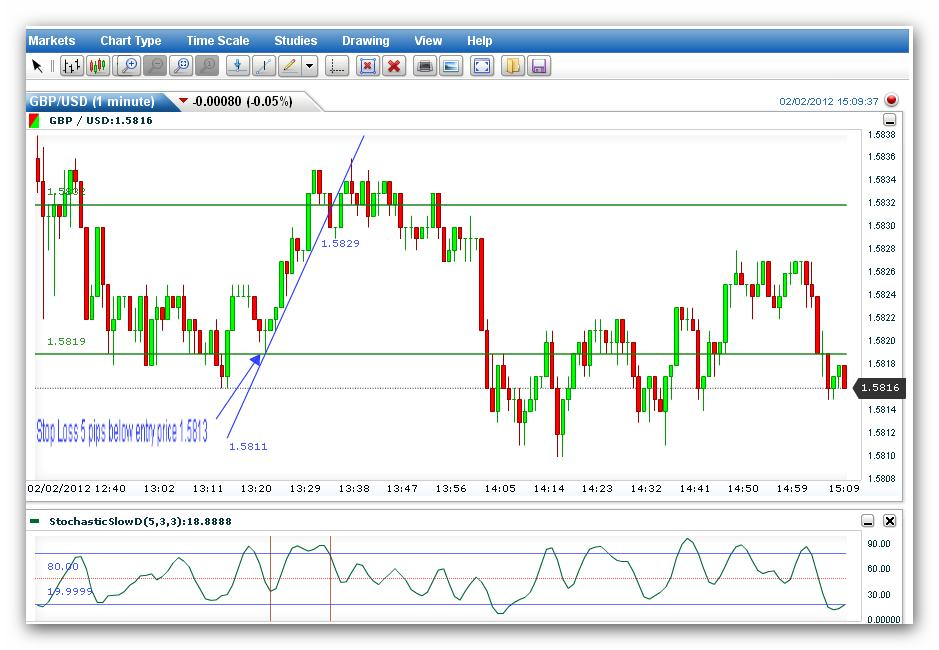 scalping forex tight stop loss