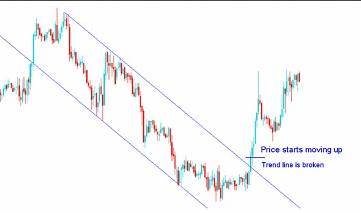 trendline-breakout-support-resistance-level