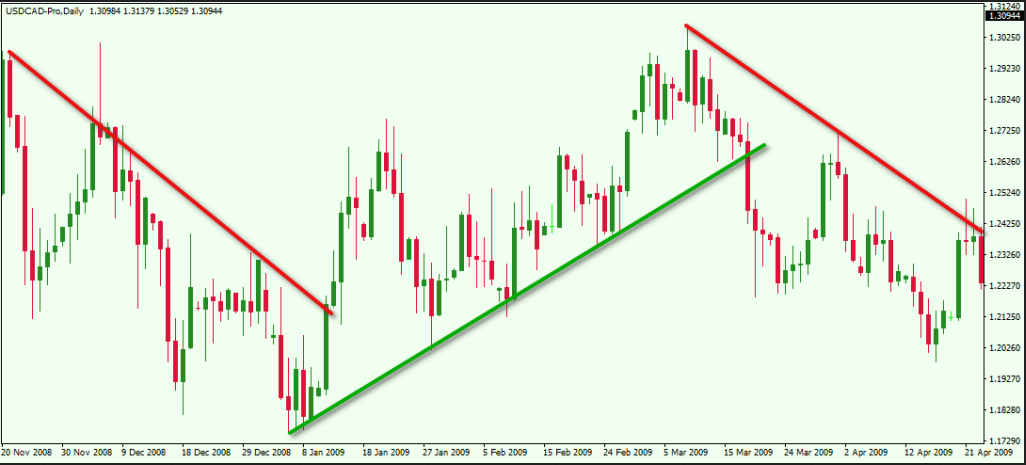 How to use trend lines in forex